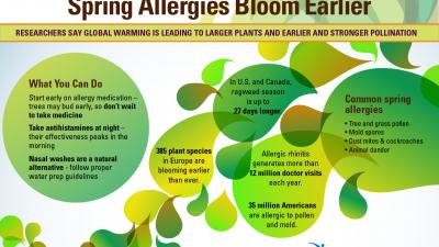 Се повеќе луѓе ќе страдаат од алергии