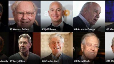 Тројца милијардери во САД имаат пари колку 170 милиони Американци