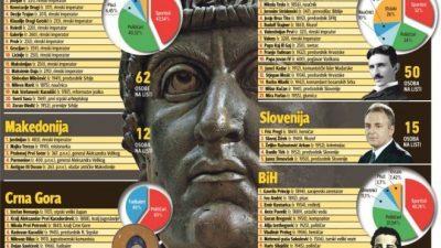 Кој од Македонија, според Бостон институт, оставил трага во историјата