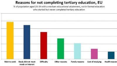 Студентите во ЕУ најчесто ги напуштаат универзитетите поради работа