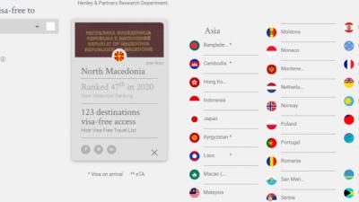 Македонскиот пасош е 47-ми најмоќен во светот за 2020 година